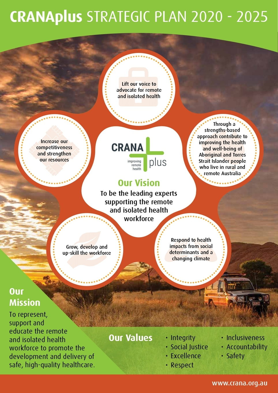 CRAN Aplus Strategic Plan 2020 2025 page 0001